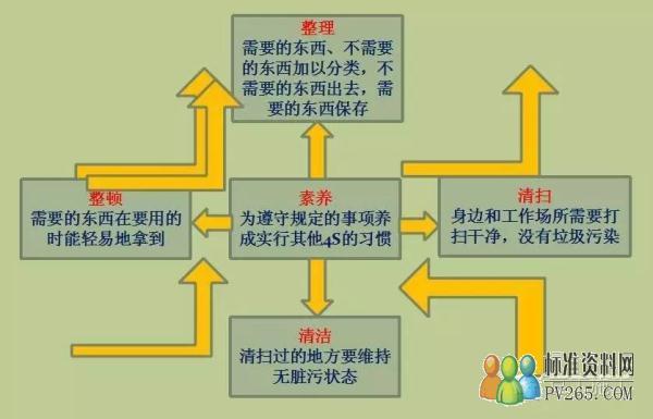 """安全生产文明施工牌 (2)""""两图"""":施工平面布置图,项目经理部组织结构及"""