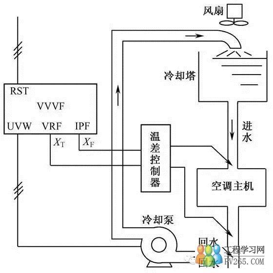 进水温度低时,应主要着眼于节能效果,温差的目标值可适当地高一点;而在进水温度高时,则必须保证冷却效果,温差的目标值应低一些。 控制方案:利用变频器内置的PID调节功能,兼顾节能效果和冷却效果的控制方案,如图所示。 反馈信号:是由温差控制器得到的与温差成正比的电流或电压信号。 目标信号:是一个与进水温度TA有关的,并与目标温差成正比的值。