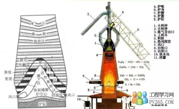 图文解说高炉冶炼生铁的流程