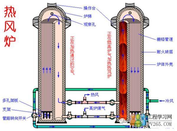 1生产方式从炉顶加入矿石原料、焦炭和熔剂等原料、燃料,炉料经过加热、还原、融化、造渣、渗碳和脱硫等一系列物理化学变化后,炼出的铁水从铁口放出,铁矿石中不还原的杂质和石灰石等熔剂结合生成炉渣,从渣口排出。产生的煤气从炉顶导出,经除尘后,作为热风炉、加热炉、焦炉、锅炉等的燃料; 由于高炉炼铁技术经济指标良好,工艺简单,产量大,劳动生产率高、能耗低,因用高炉生产的生铁约占其世界总产量的95%以上。 高炉冶炼工序