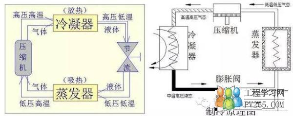 换热原理: 1、显热:大部分传热是依靠温差来传导热量的传热方式。 2、潜热:在恒温的状态下物质发生相变所传导的热量。 在制冷系统中大部分导热是以潜热的导热方式进行热交换,也有小部分是以显热方式进行热交换。如下图所示。