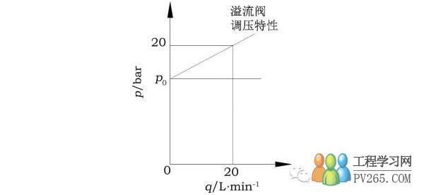 实用液压测试技术 学习使用记录性测试仪