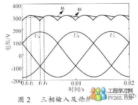 图2中,ua,ub,uc是三相三线制的三相输入相电压;uc是电容电压,ur是整流