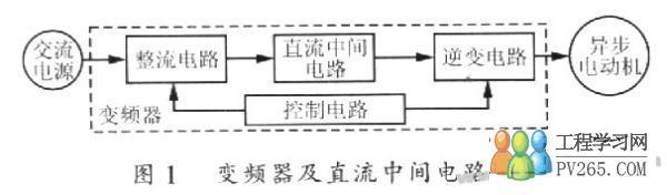 滤波电容  l 三相变频器直流中间电路电解电容的计算