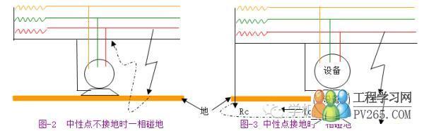 如果是如图-3那样,变压器的中性电直接接地,即变压器有工作接地,上述
