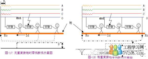图-18为有重复接地的接零系统。那么从图中可知,情况就大不一样了。这时,碰壳电流主要通过重复接地电阻Rc和工作接地Ro构成回路,在断线处后面,接零设备对地电压为:Uc=IdRc(式-12)在断线处之处前面的那部分,接零设备对地电压为:Uo=IdRo(式-13),Uc与Uo之和为电网相电压。因为,Uc和Uo都小于相电压,所以危险程度减轻了一些。