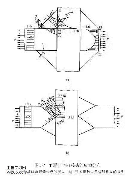 焊接接头的设计      1)焊接结构应该优先采用接头(焊缝)形式简单