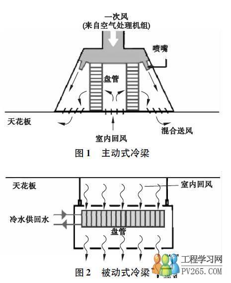 知识文章 暖通空调 什么是冷梁系统  主动式冷梁室外新风经空调箱处理