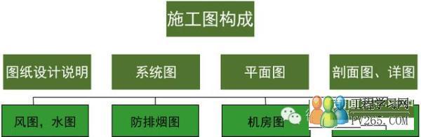 是编制施工图预算的重要依据 中央空调系统施工图的构成 1.