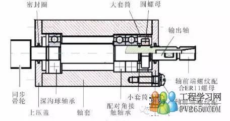知识文章 机械设备 数控木工雕刻机的主轴结构  直流电机和主轴组件