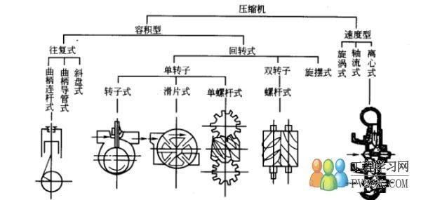 按工作原理可分为容积式压缩机,速度式压缩机;容积式压缩机的工作原理