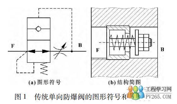 如果受压管路或管接头破裂,那么液压系统就会失去背压,此时,带有负载图片