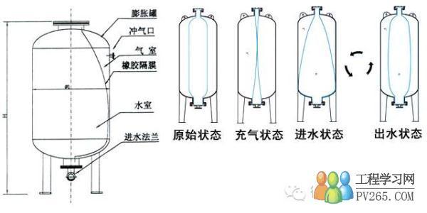 太阳能高温供水压力罐