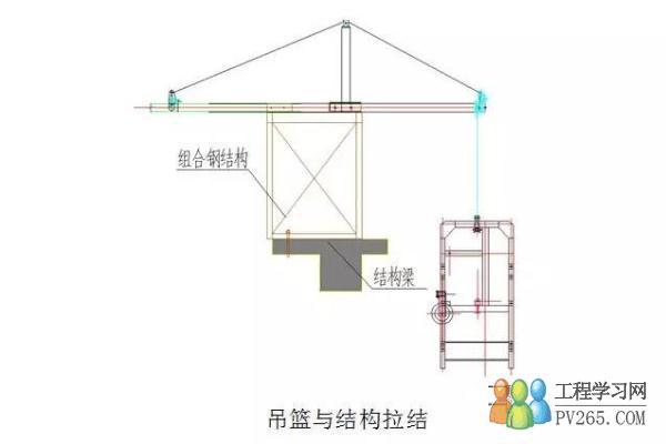 在这种非标准吊篮设计中应增加对组合钢结构,钢结构与混凝土结构的