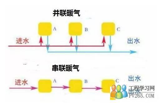 另外一种是并联方式,这种管道的连接是暖气片的进水管道是一个管路