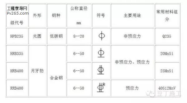 钢筋直径符�_直径和等级:3Ф203:表示钢筋的根数Ф:表示钢筋等级直径符号20:表示