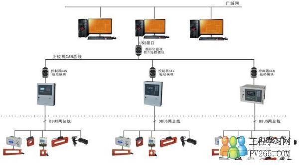 为了有效防止电气或是电路火灾发生,电气火灾监控系统应运而生.