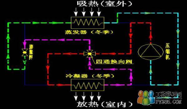 空调(制冷,供热,热泵,冷水机组)原理图