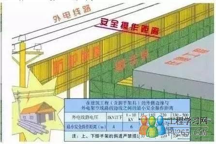 施工现场临时用电图解 建筑工地临时电施工方法
