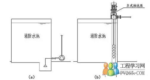 提示 消防水泵应干式安装,水泵应放置在水池之外,不能采用潜水泵直接